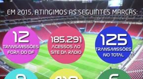 Um balanço de 2015 na Esportes Brasília